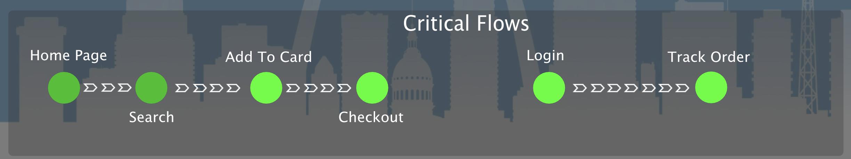 Draft Critical Flows
