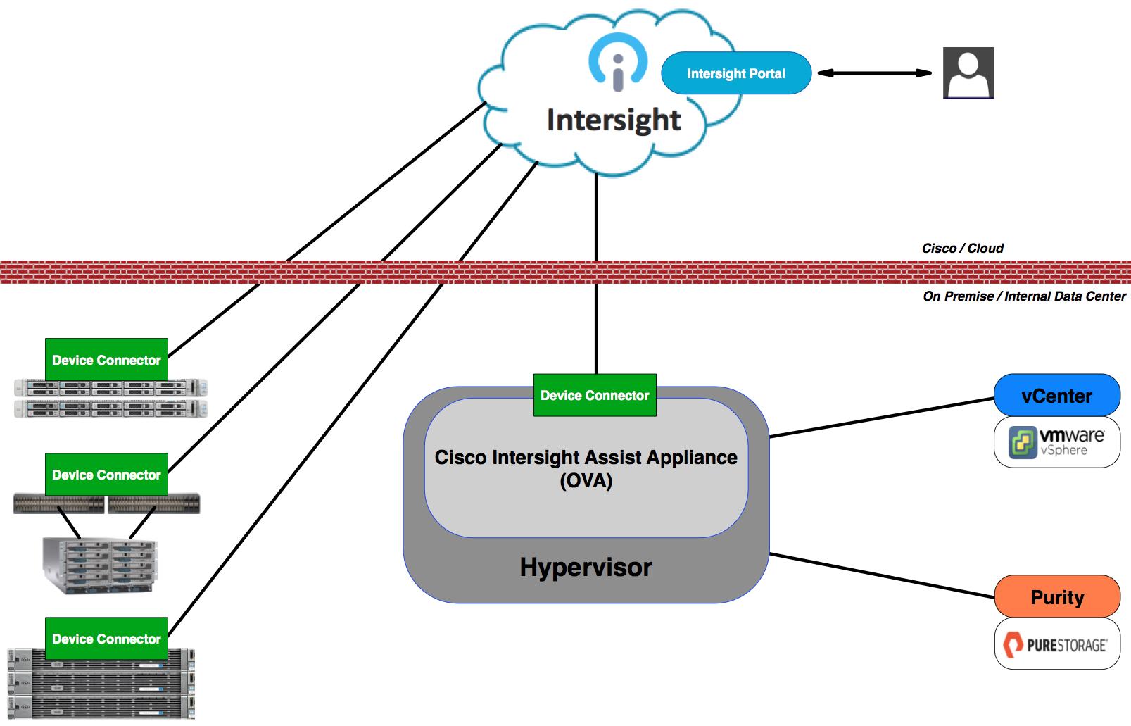 Cisco Intersight Assist Appliance