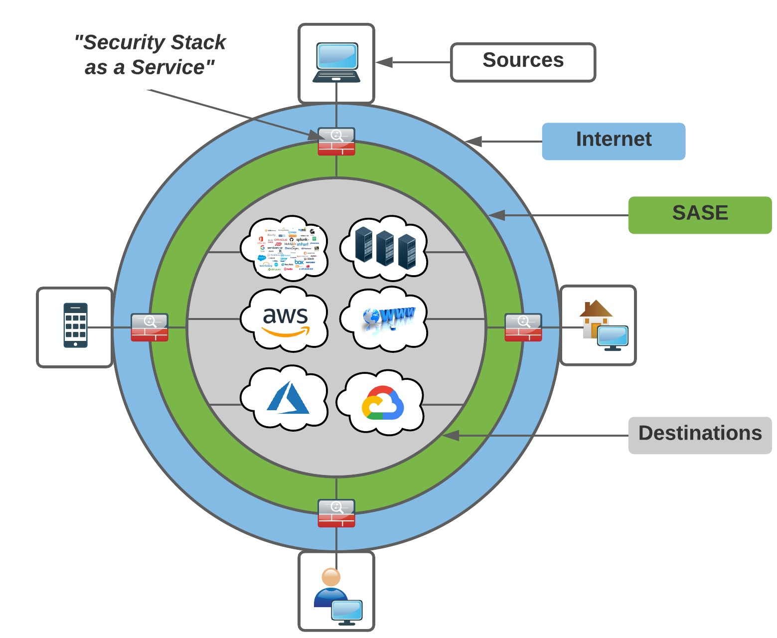 Cloud-native SASE architecture