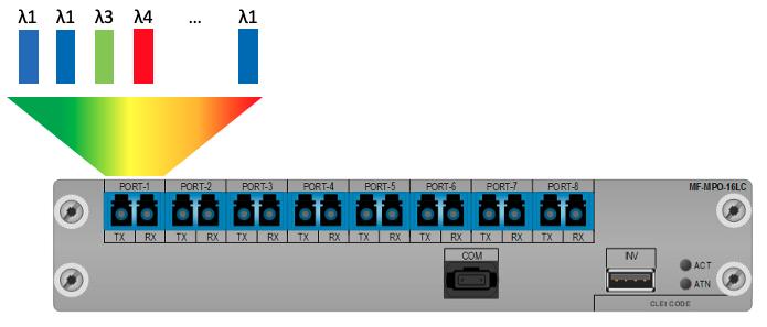 CDC-ROADM filter