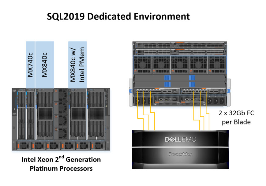 SQL 2019 dedicated environment