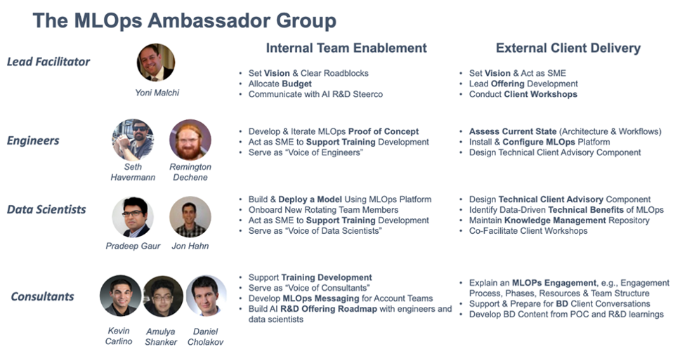 Roles and responsibilities of the MLOps Ambassador Team