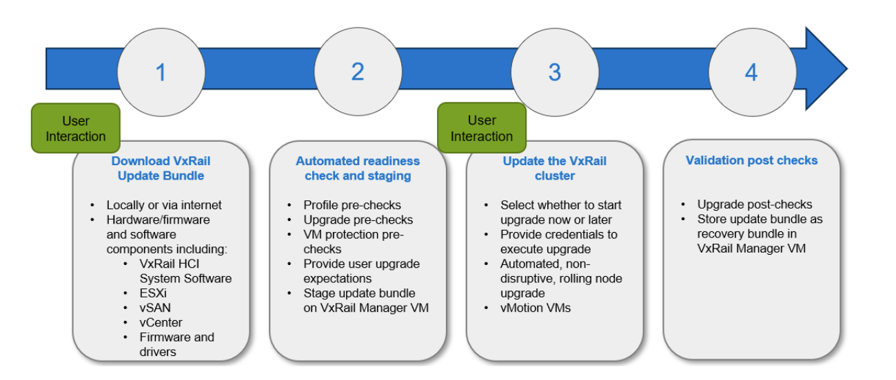 Dell EMC VxRail System