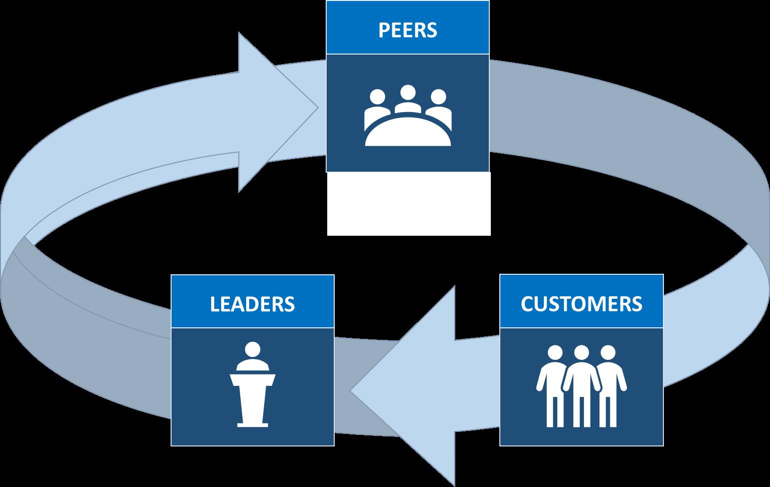 workforce influence structure