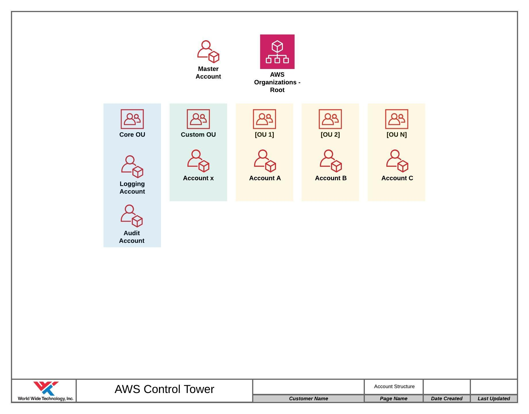 AWS Control Tower master account