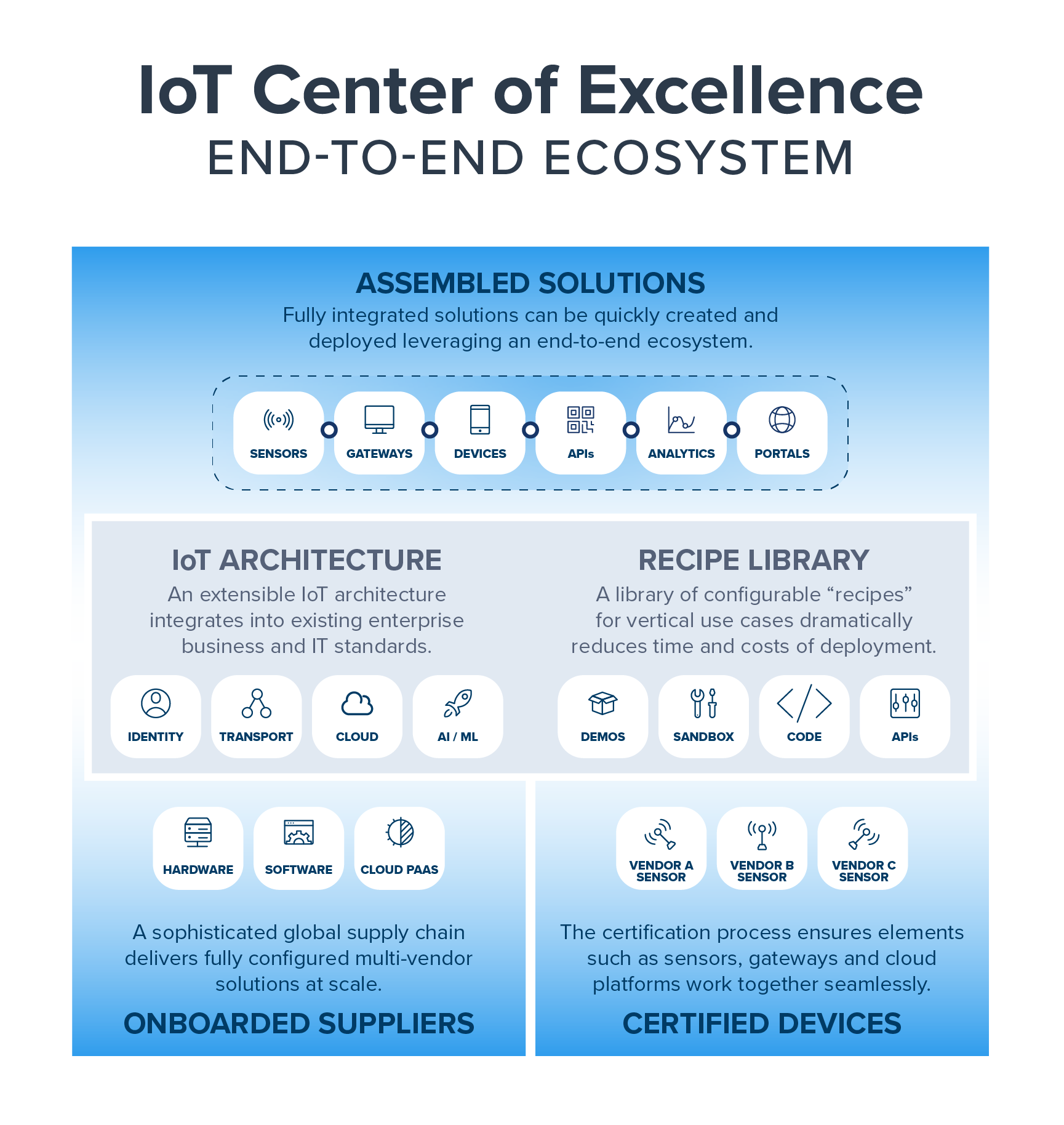 IoT Center of Excellence End-to-End Ecosystem
