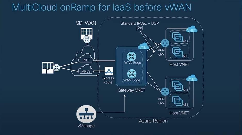 MultiCloud onRamp for IaaS before vWAN