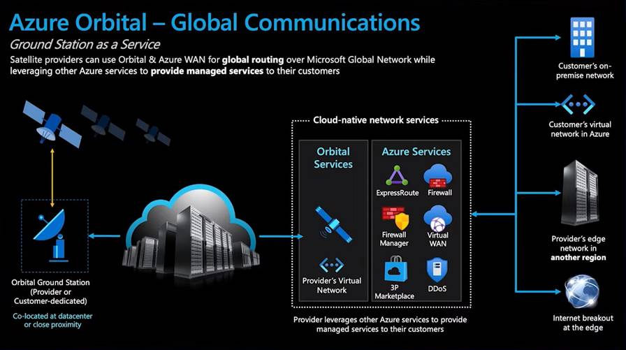 Azure Orbital - Global Communications