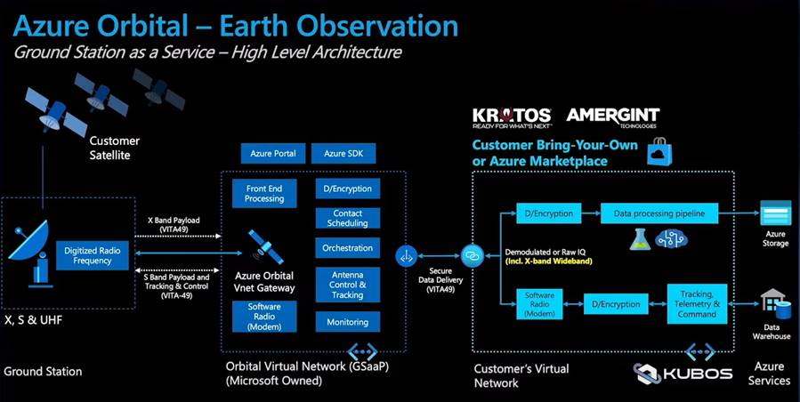 Azure Orbital - Earth Observation