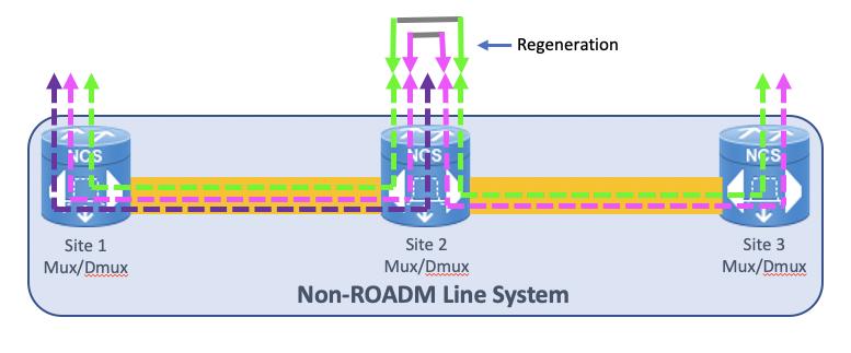 Multi-site DWDM line system withoutROADM (reconfigurable add-drop multiplexer)