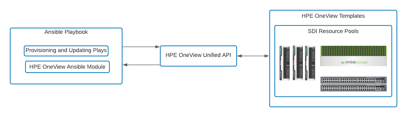Ansible playbooks leverage the OneView Unified API