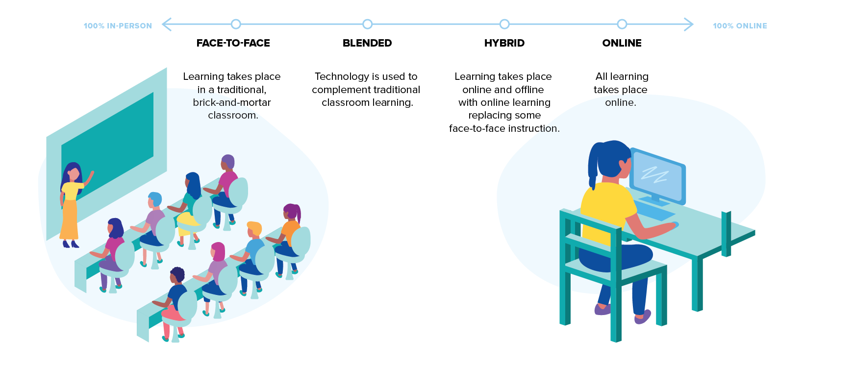 Hybrid and blended learning fall in the middle of the learning spectrum between fully in-person instruction and fully online instruction. From left to right: face-to-face, blended learning, hybrid learning, online learning.
