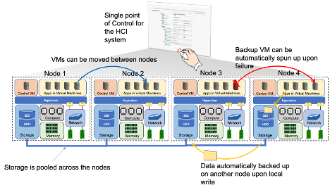 A diagram of what is possible with HCI.