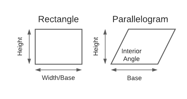 Rectangle and parallelogram examples