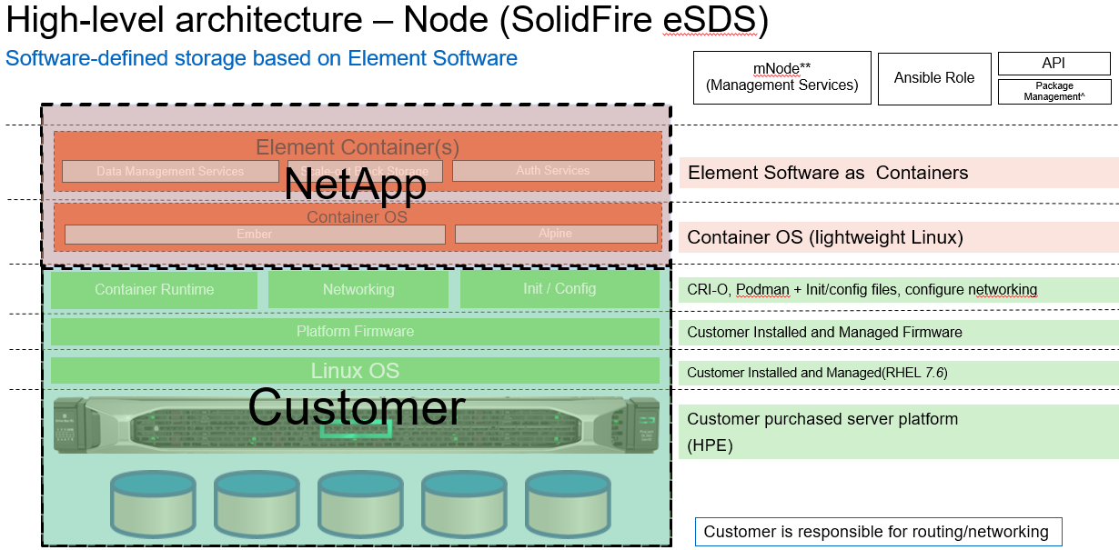 High-level architecture SolidFire eSDS