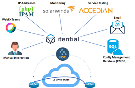 Itential application systems