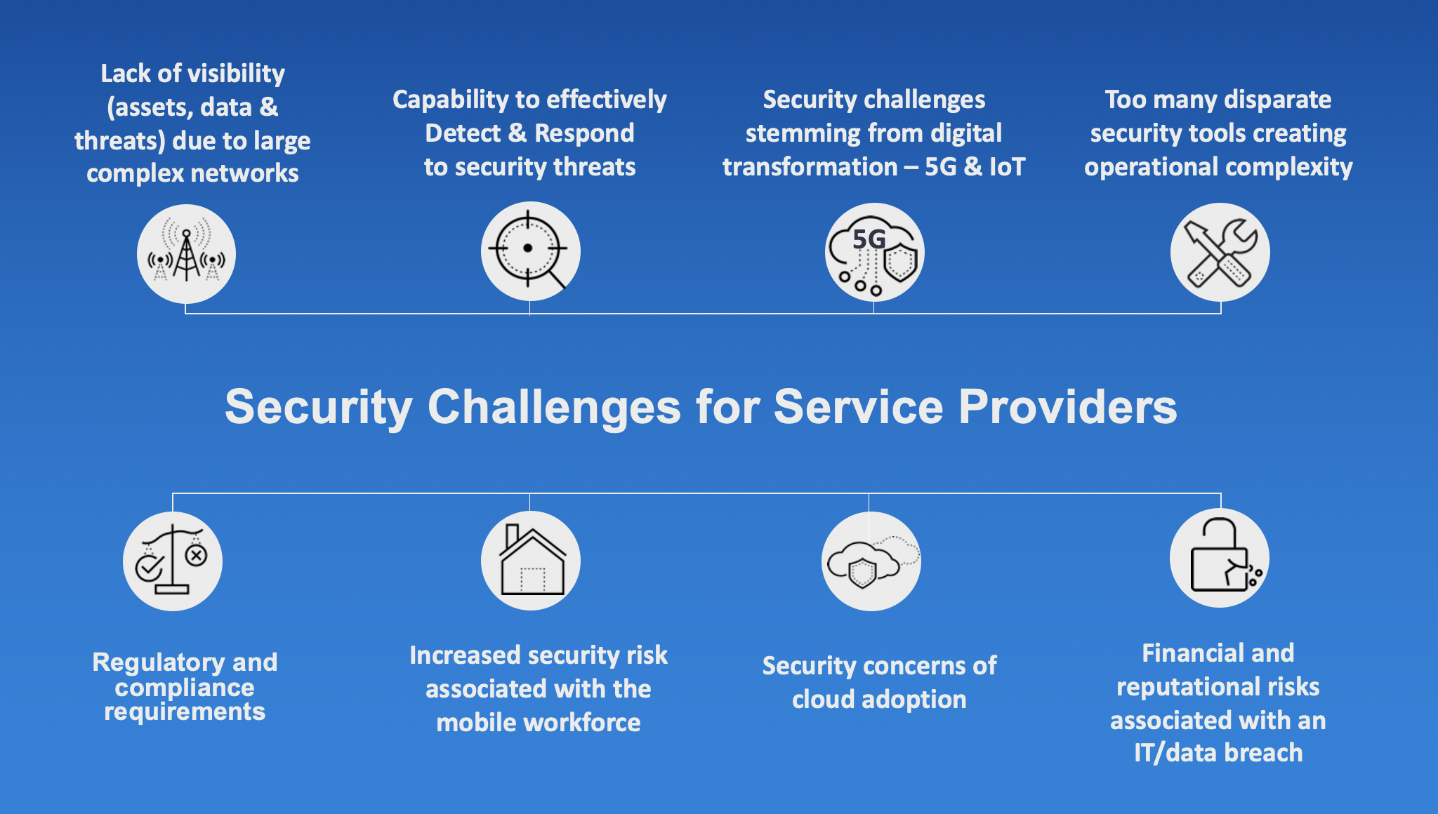 Service provider security challenges