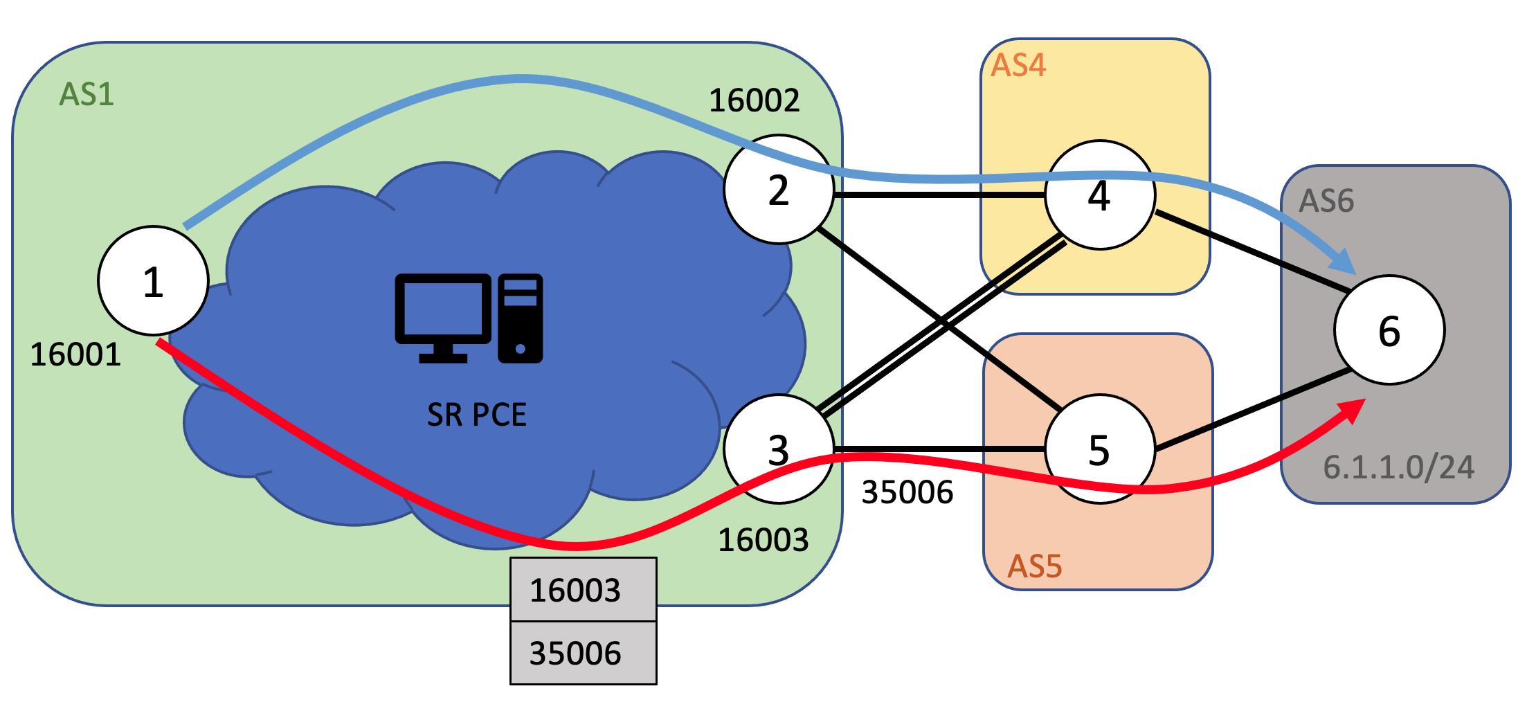 BGP path