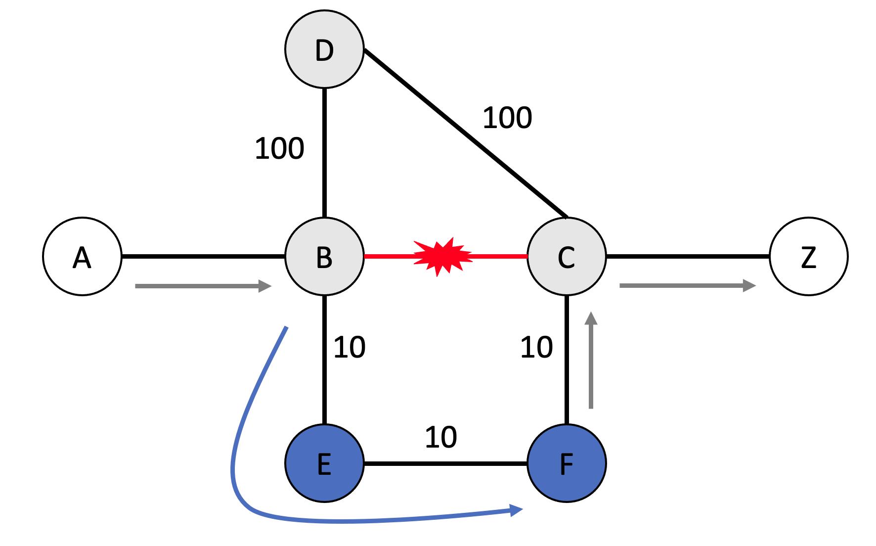 Post-convergence path