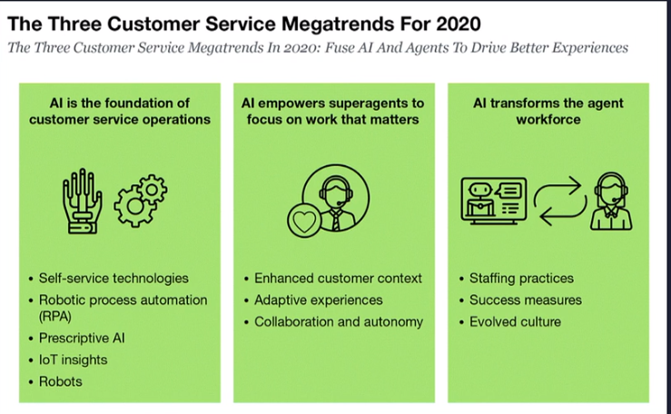 3 Contact Center Megatrends in 2020 (copyright Forrester)