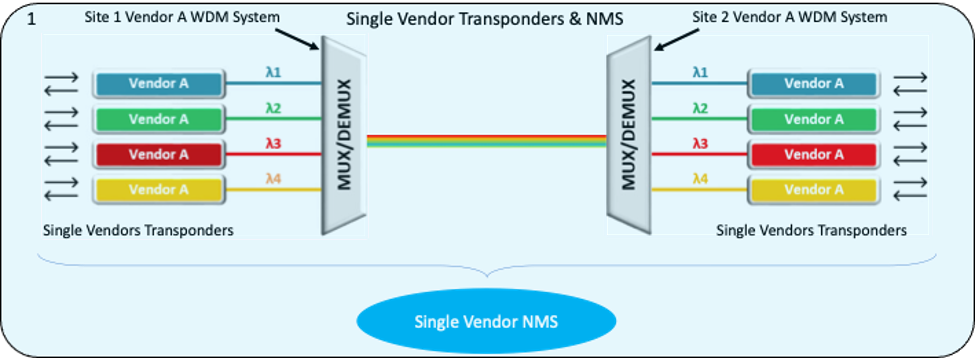 Single vendor NMS example