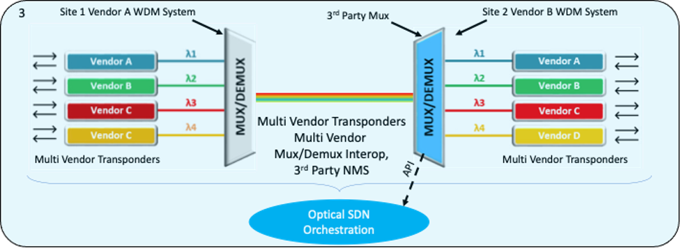 Optical SDN orchestration example 2