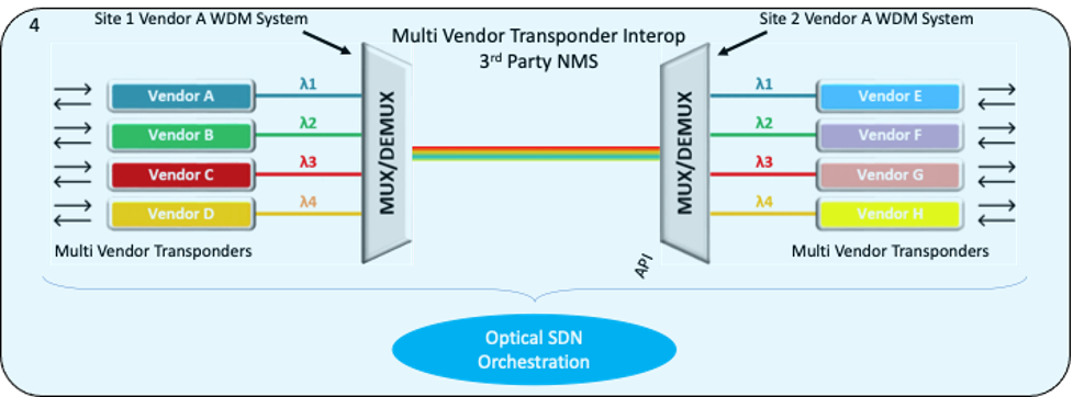 Optical SDN orchestration example 3