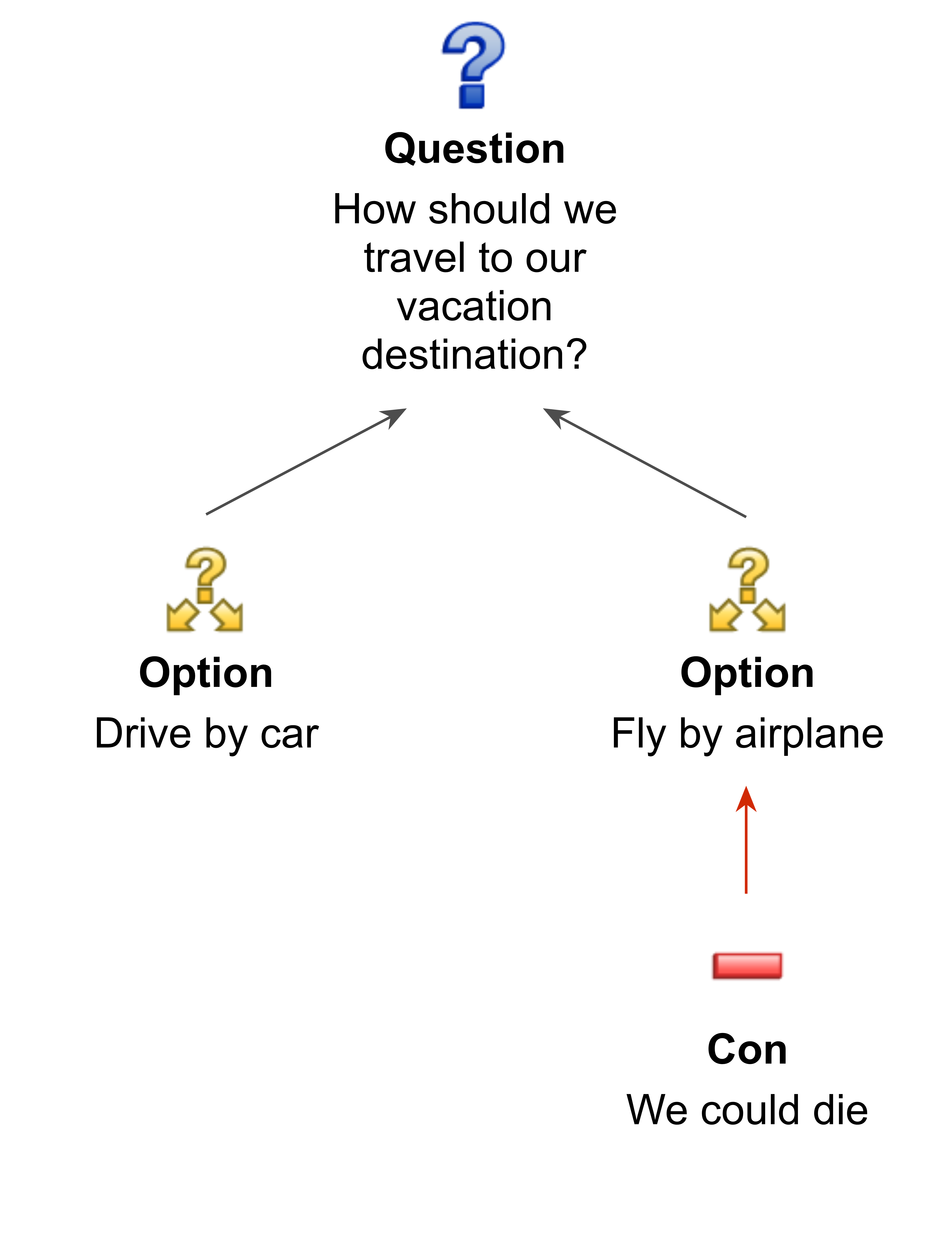 Decision-map of how to travel to our vacation destination