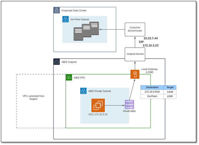Traversing the AWS Outpost local gateway with NAT