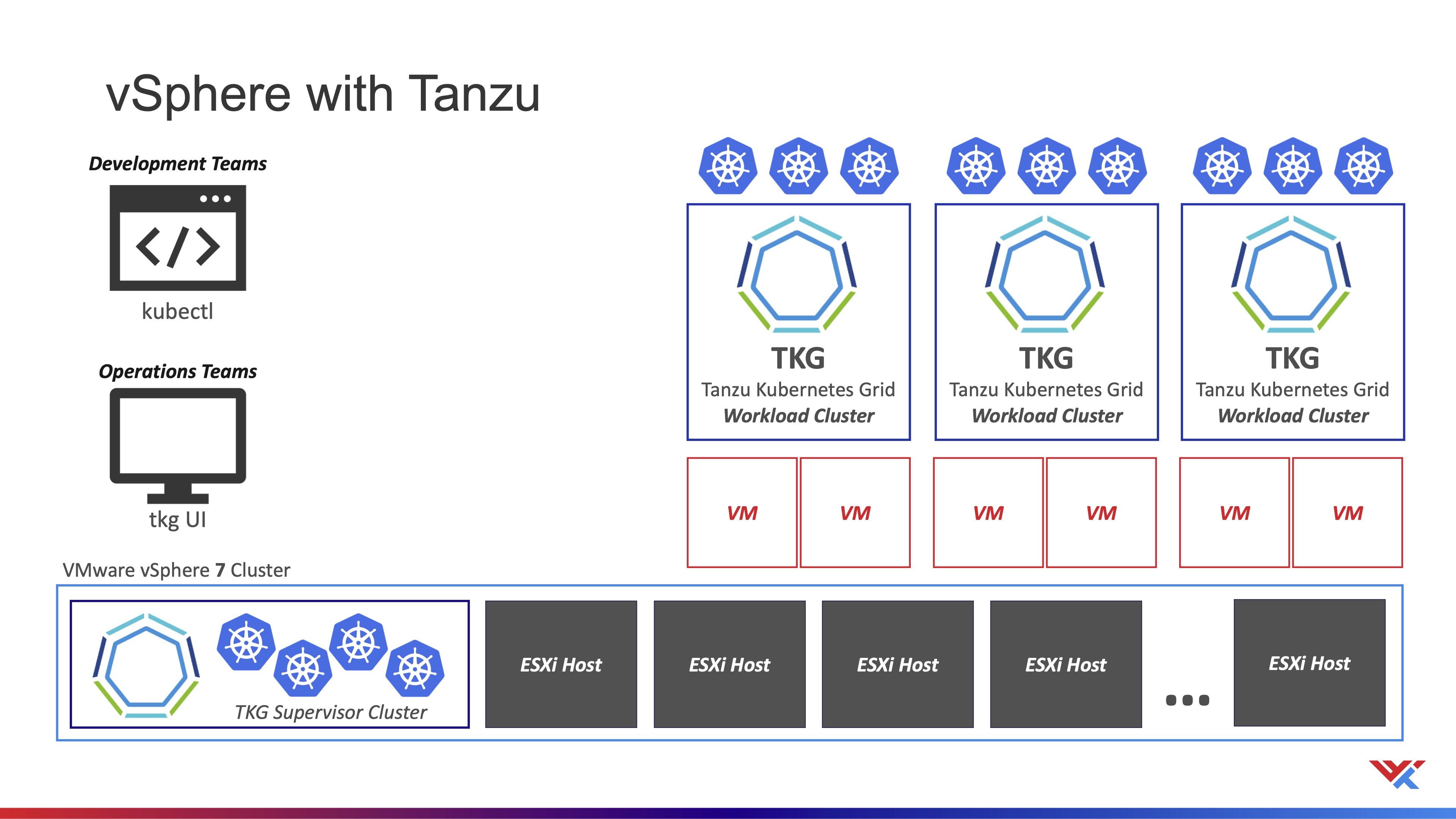 vSphere with Tanzu
