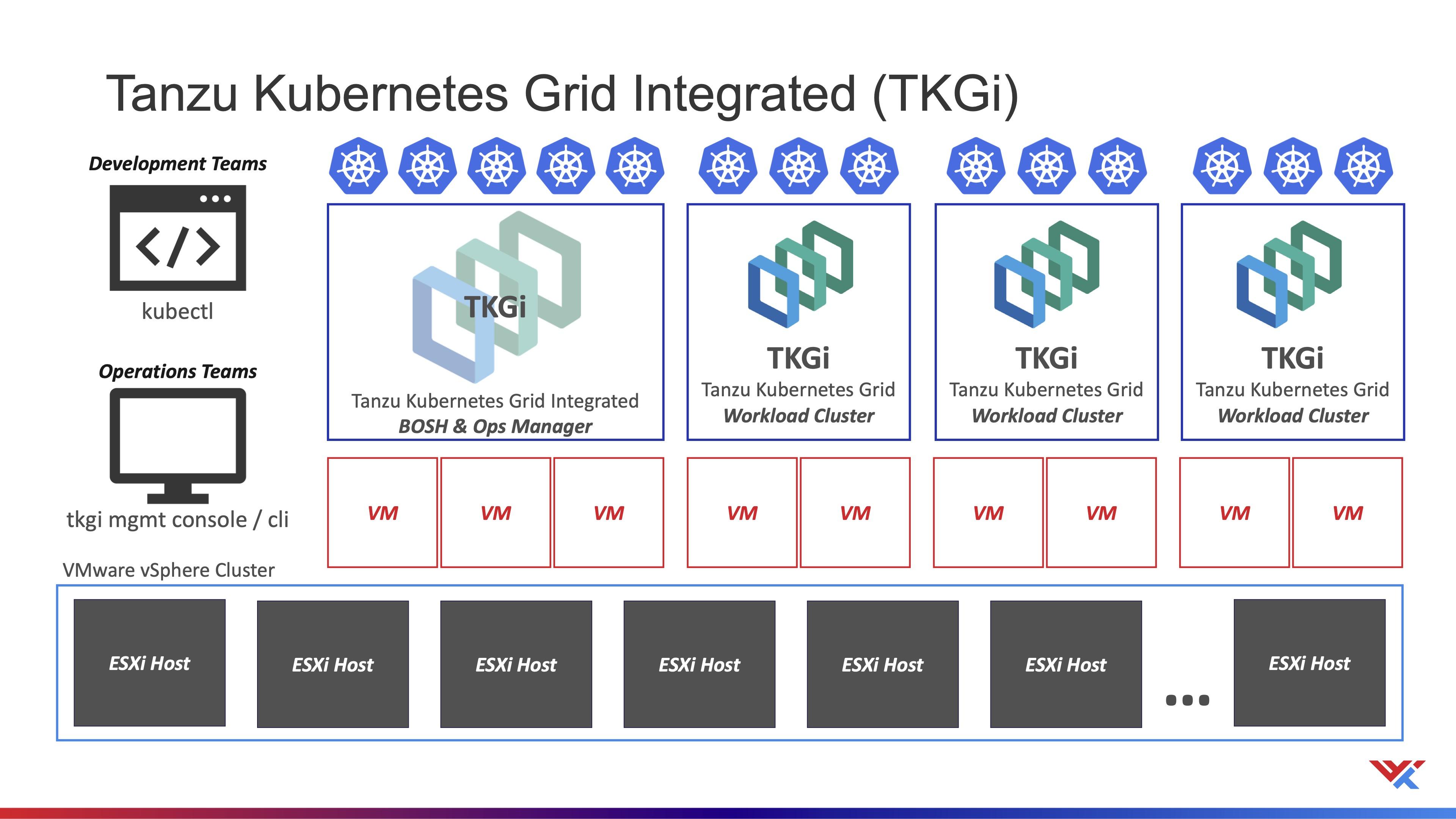 Tanzu Kubernetes Grid Integrated