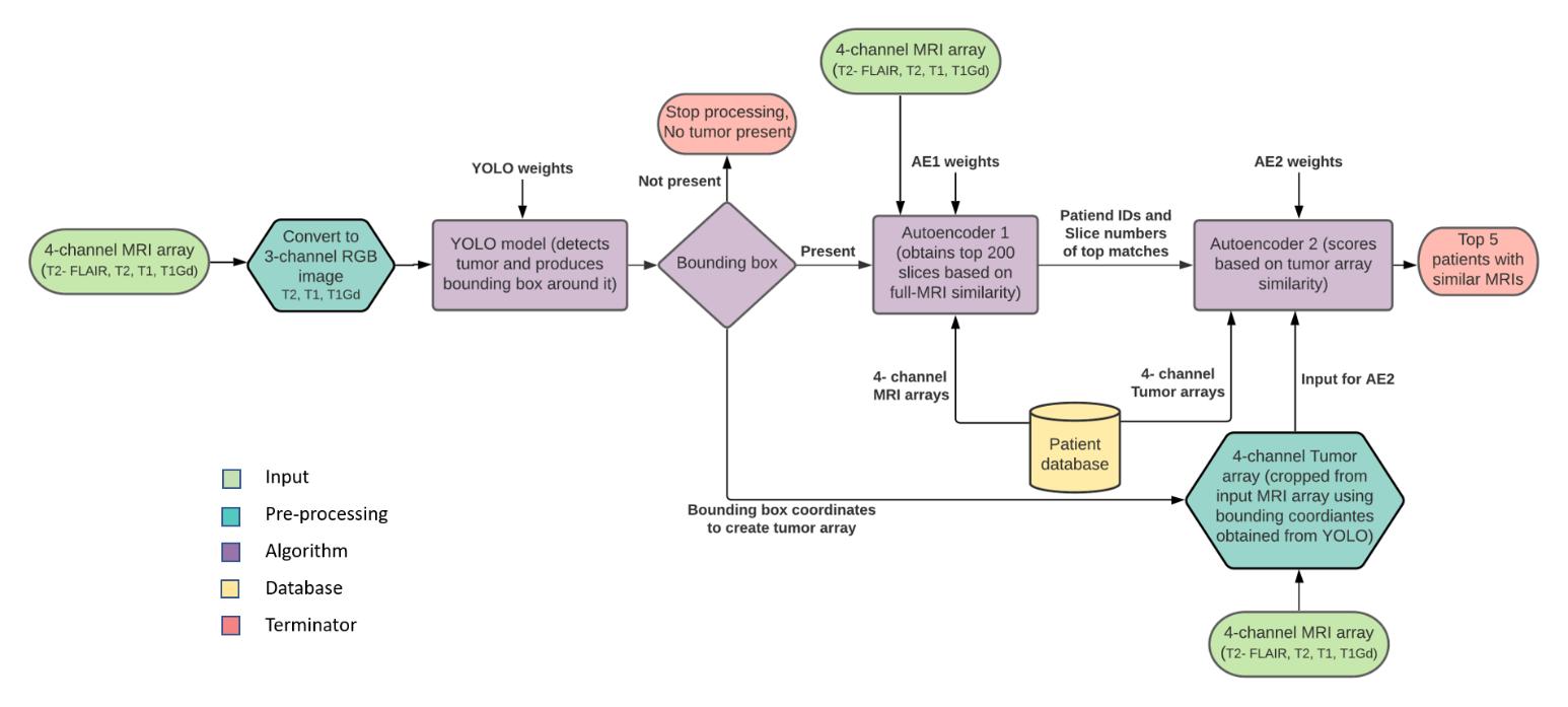 Figure 3: Radiomics Pipeline Architecture