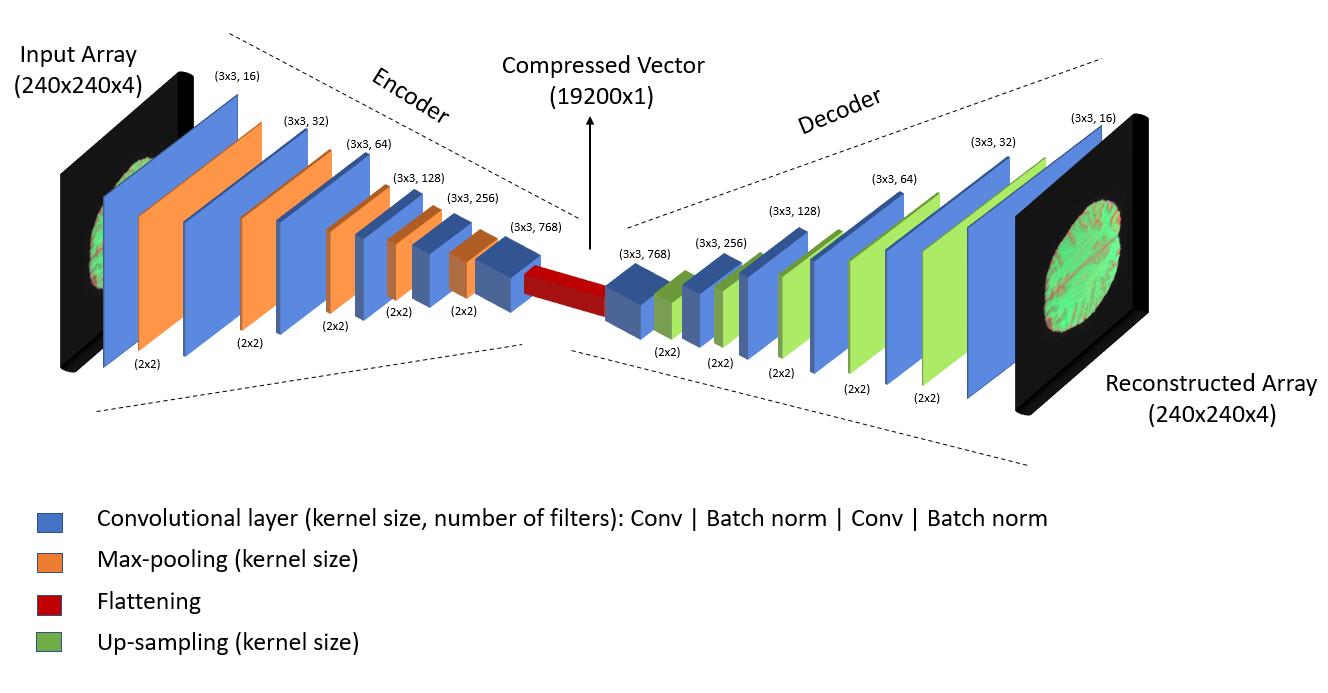 Figure 5: Autoencoder Architecture
