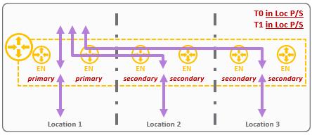 Primary/secondary