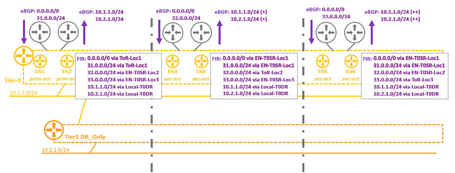 Primary/secondary routing