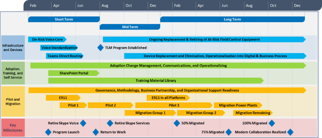 Example of a technology roadmap after completing our DPM process.