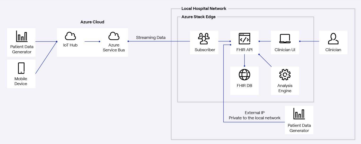Diagram showing patient and mobile device data running through the Azure cloud to the Local Hospital network where Azure Stack Edge does local computing to generate insights for clinicians.