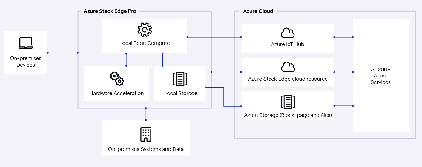 Diagram showing how on-premises devices connect to Azure Stack Edge Pro and the Azure Cloud
